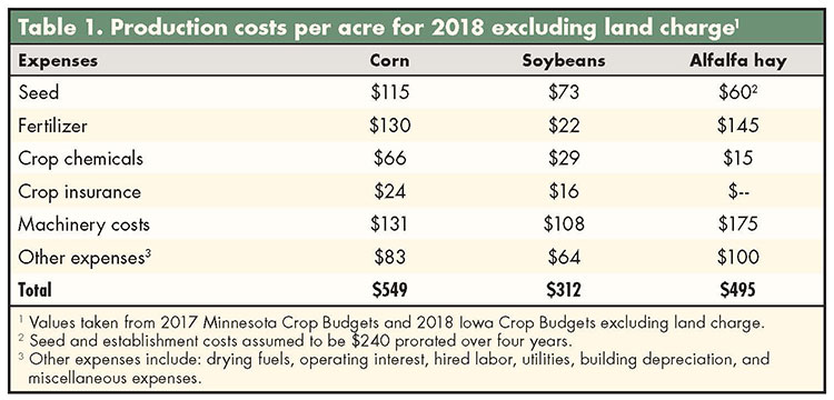 Crop prices may favor alfalfa in 2018 | Hay and Forage Magazine