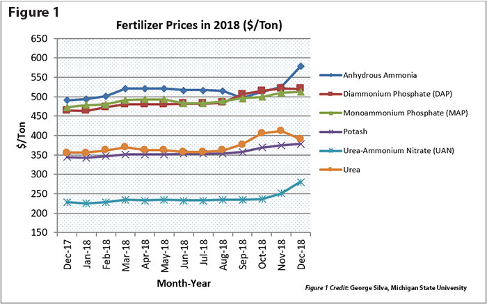 Checking in on fertilizer prices and use | Hay and Forage