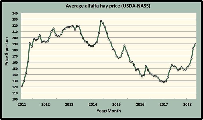 Alfalfa prices continue to climb | Hay and Forage Magazine