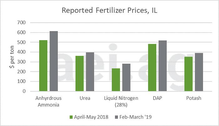 Figure1 ph.3345 - Fertilizer Prices Continue Upwards Trend